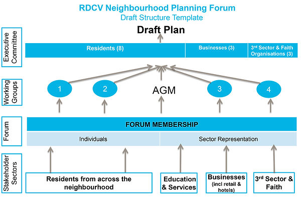RDCV Draft Structure rev1.jpg