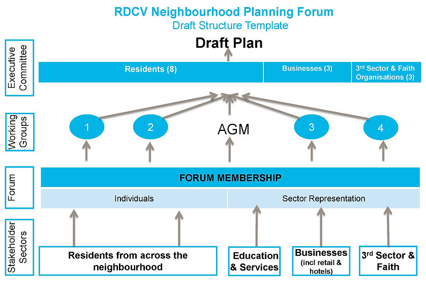 RDCV Draft Structure rev1 (2).jpg