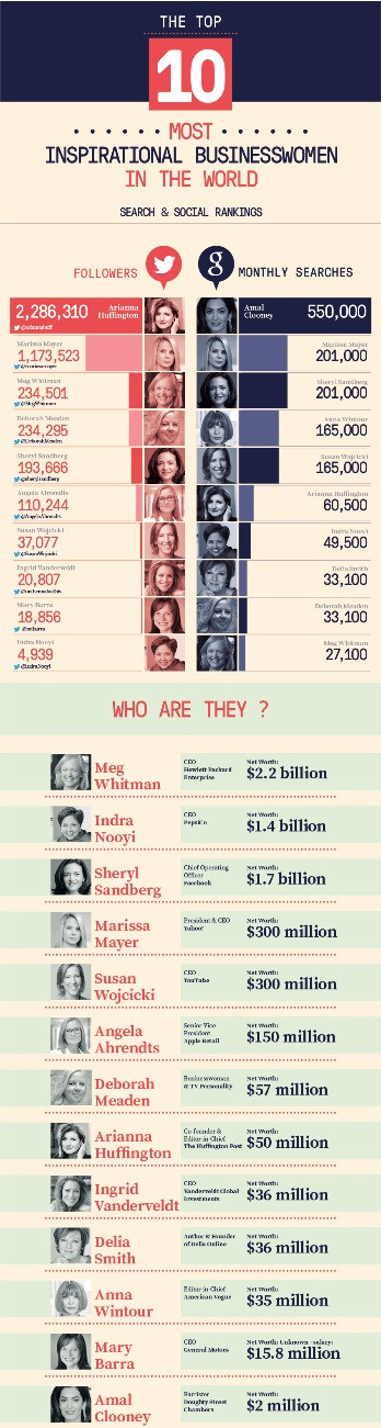 Successful businesswomen chart