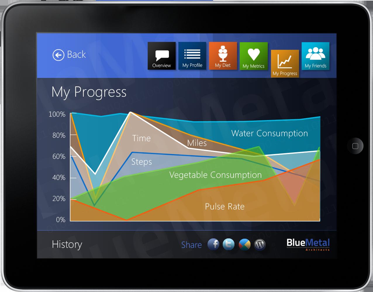 4 charts screen iPad