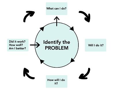 Self Efficacy Framework