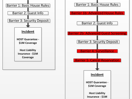 Creating Barriers to Incidents