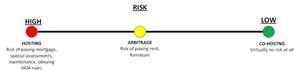 Host, co-host, sublet, arbitrage, risk