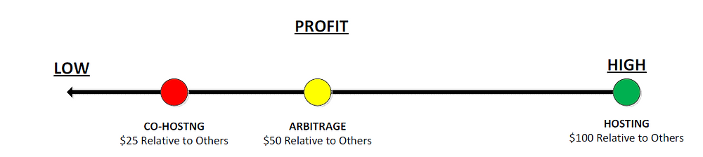 co-host, host, arbitrage, sublet profit comparison