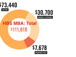 MBA costs: How to keep them down!