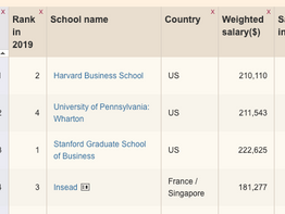 Choosing business schools: By ranking