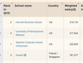 Choosing business schools: By ranking
