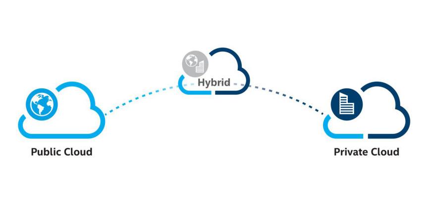 Hybrid Cloud: How do I do it, and how do I do it well?