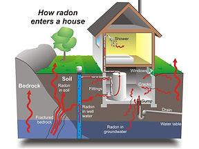 43470511-radon_movement_hi_res_nrc_image