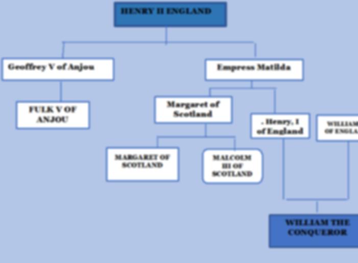 ANCESTORS OF HENRY II OF ENGLAND