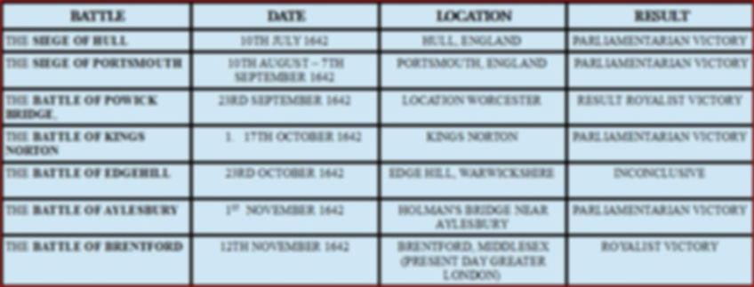 BATTLES IN THE ENGLISH WAR
