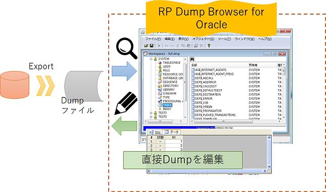RP Dump Browser for Oracle で取り込んだ Dump ファイルを、編集するイメージ