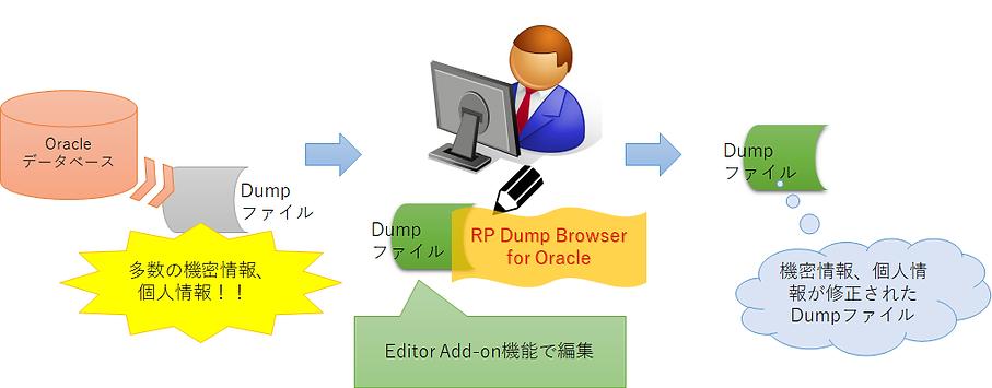 事例6:機密情報を隠蔽しDumpファイルを開発データとして提供したイメージ