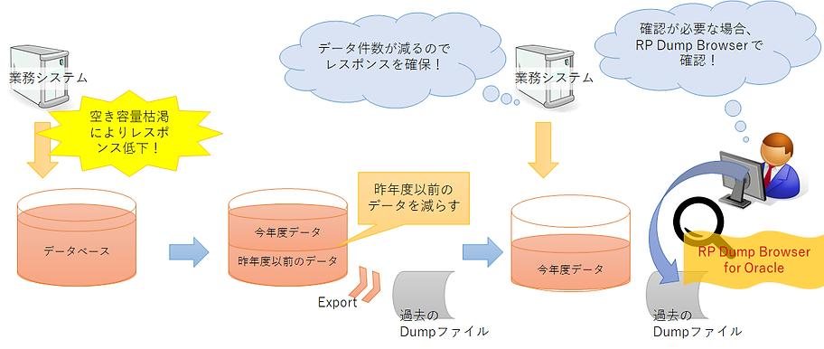 事例3。本番データを退避し、過去データの削減と、退避データの確認イメージ。