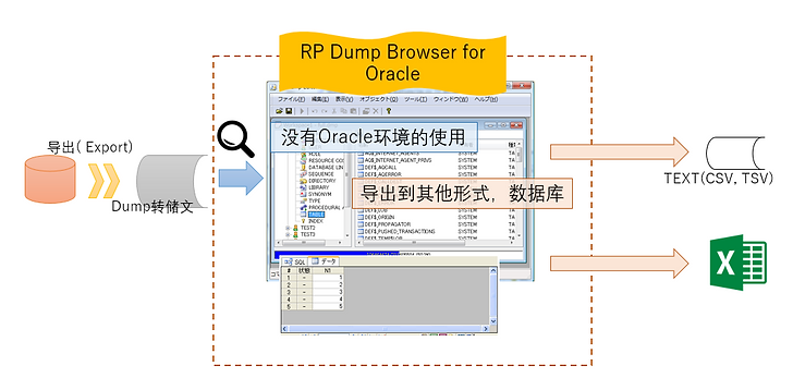 通过RP Dump Browser for Orcle / RP Dump Browser Free for Oracle读入的Dump文件,导出到CSV,Excel的功能示意图