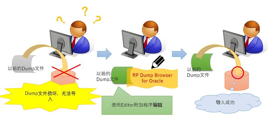 案例5:利用Editor 的附加功能,从损坏的Dump文件中提取数据的示意图