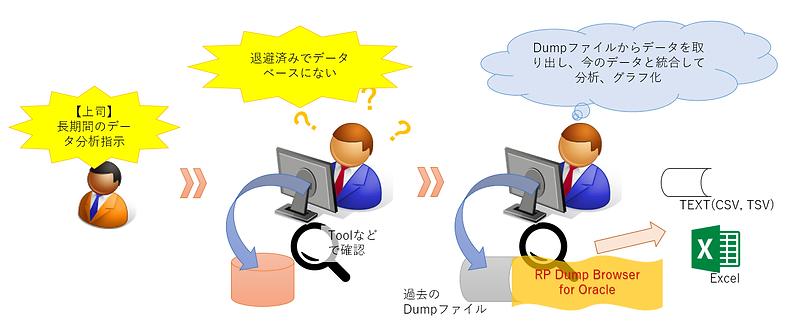 事例2:Oracle環境なしで、大昔のDumpファイルから、情報を得た事例のイメージ