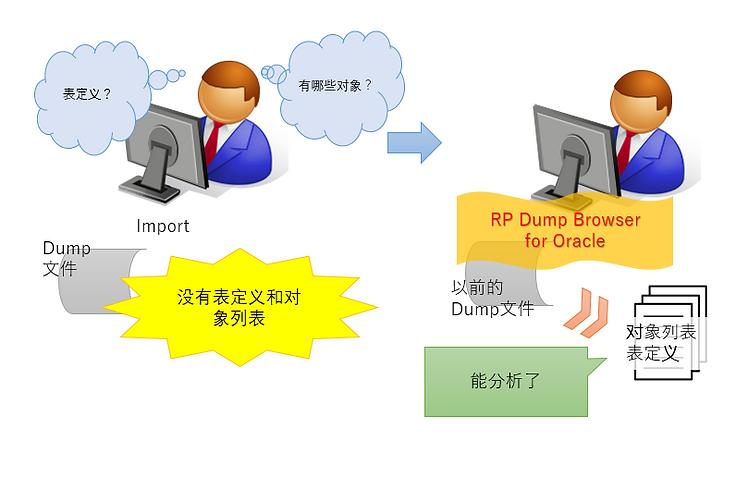 案例7:从Dump文件中取得表定义,对象列表的示意图