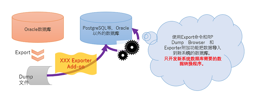 案例8:数据迁移的程序用 RP Dump Browser for Oracle 的附加功能代替的案例的示意图