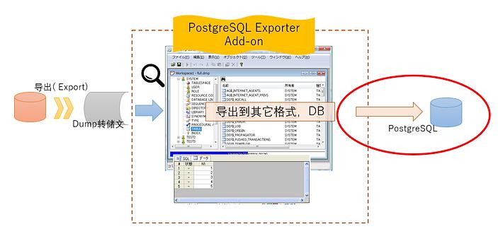 通过RP Dump Browser for Oracle 读入的Dump文件,利用PostgreSQL ExporterAdd-on导出(登录,迁移)到PostgreSQL 的示意图
