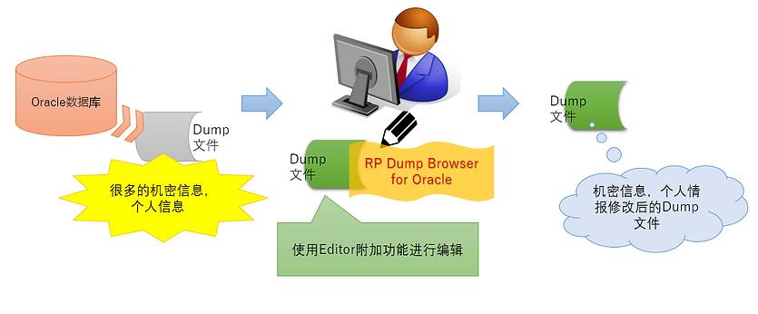 案例6:将机密信息隐藏后,作为开发数据提供的示意图