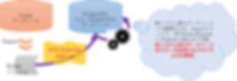 事例8:データマイグレーション(移行)プログラムの一部に RP Dump Browser for Oracle の アドオン機能 Exporter Add-on を活用した事例のイメージ