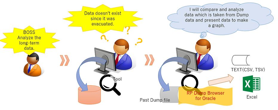 Case 2 ; Image of getting information from old Dump file without Oracle environment