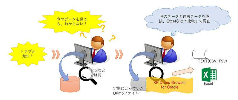 事例1:Oracle環境なしで、Dumpファイルの中身を直接確認した事例のイメージ