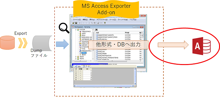 通过RP Dump Browser for Oracle 读入的Dump文件,利用MS Access Exporter Add-on,导出到MS Access格式的示意图