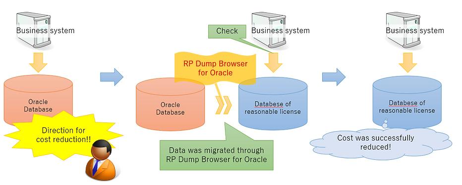 Case 4 : Image of tranferring (migrating) data from Oracle database to PostgreSQL