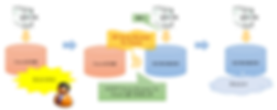 案例4:从Oracle数据库迁移到PostgreSQL的示意图