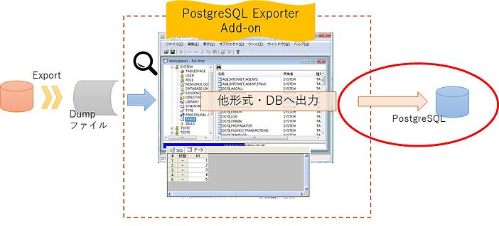 RP Dump Browser for Oracle で取り込んだDumpファイルをPostgreSQL ExporterAdd-onでPostgreSQL に出力(登録・移行)するイメージ