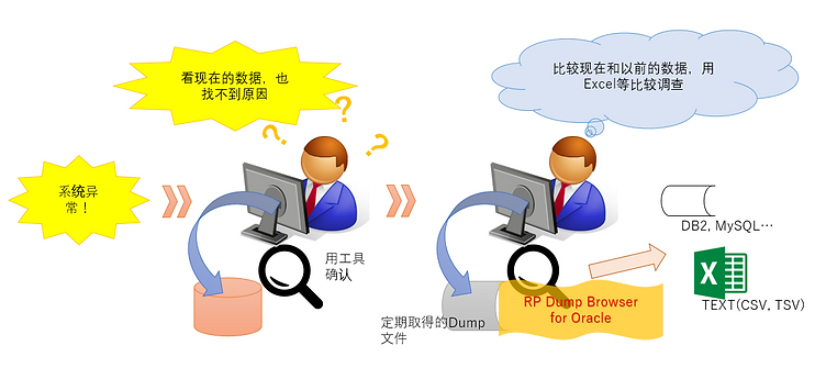 案例1:在没有Oracle环境先,直接浏览Dump文件的内容的案例的示意图
