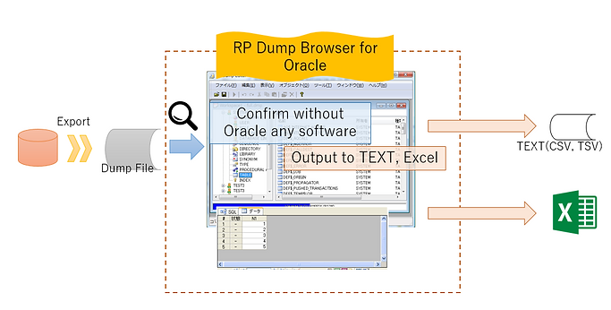Function Image of taking Dump file from RP Dump Browser for Orcle / RP Dump Browser Free for Oracle and outputting to CSV and Excel  ...