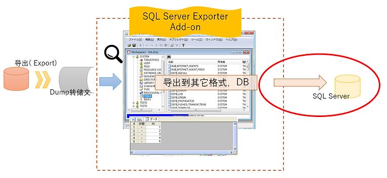 通过RP Dump Browser for Oracle 读入的Dump文件,利用SQL Server Add-on导出(登录,迁移)到SQL Server 的示意图