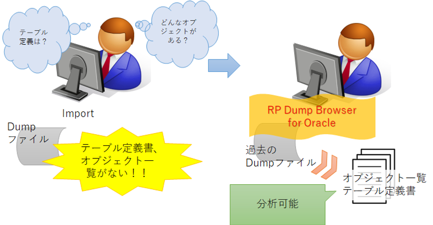 事例7:Dump ファイルからテーブル定義、オブジェクト一覧を取得するイメージ