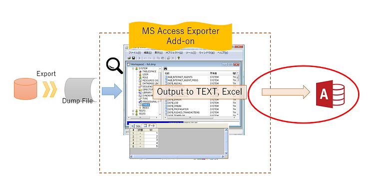 Function Image of taking Dump file from RP Dump Browser for Oracle and outputting to MS Access format with MS Access Exporter Add-on