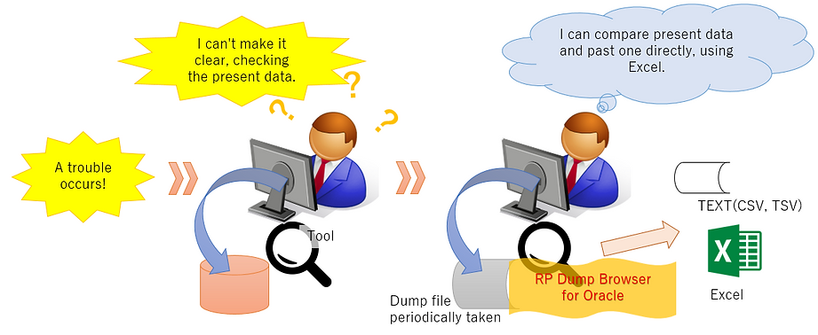 Case 1 ; Image of confirming the contents of Dump file without Oracle environment