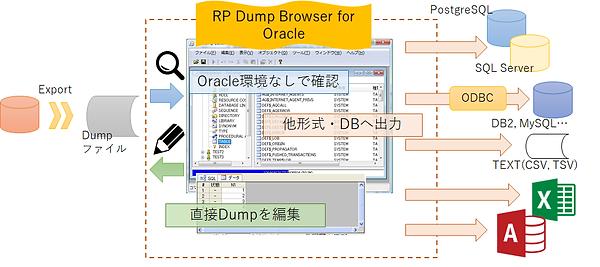 RP Dump image