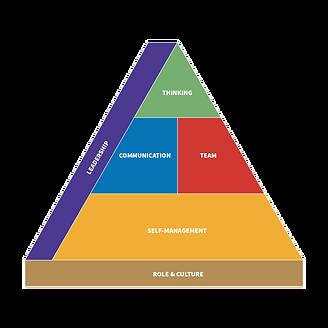 Engaging your employees - management consulting bethlehem