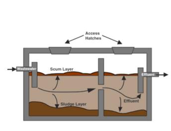 septic tanks iowa