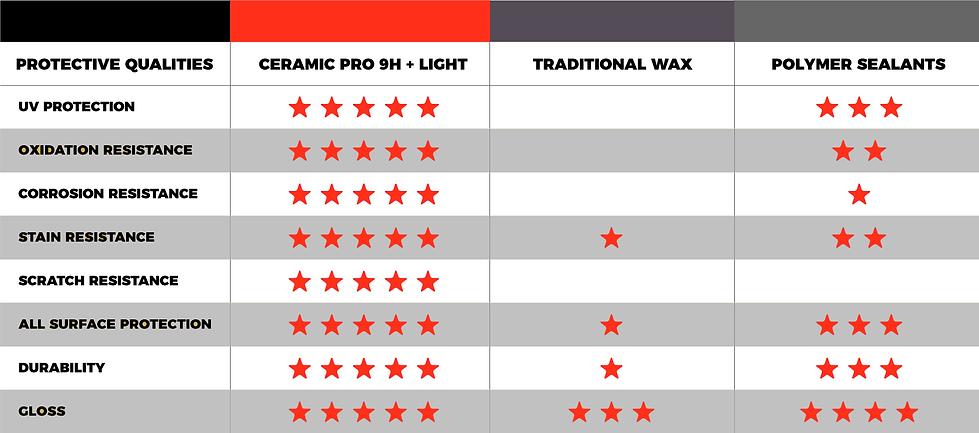 ceramic_pro_automotive_comparison.png