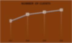 Desillus Growth Graph.png