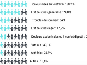 50% des consultations d'ostéopathie liées aux conséquences de la Covid-19