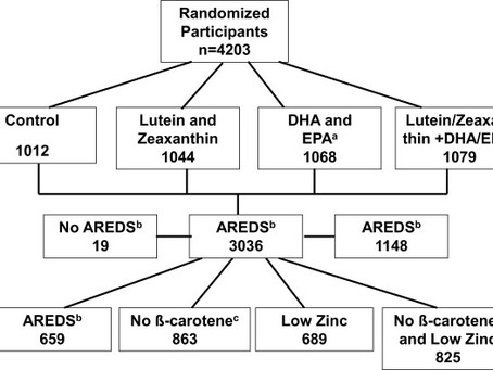 Is AREDS II Right for Me?
