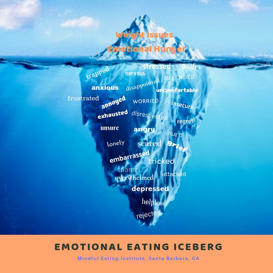Emotional Eating Iceberg