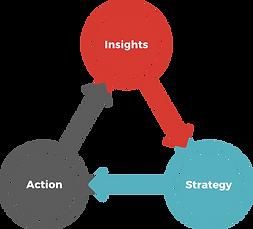 InsightsStrat.png