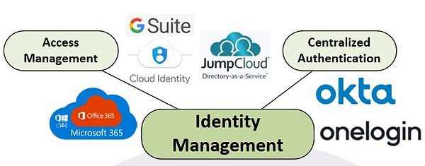 Digital Transformation - Identity Management