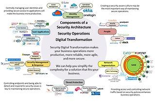 Security Digital Transformation .jpg
