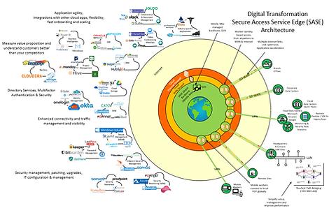 Image of the Digital Transformation Diagram - SASE Architecture
